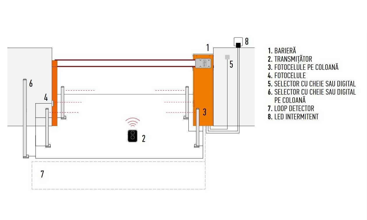 Schema instalare bariere acces auto 1